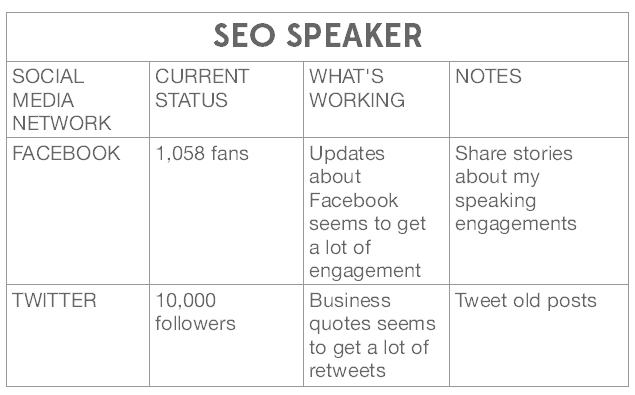 filipino seo speaker social media stats