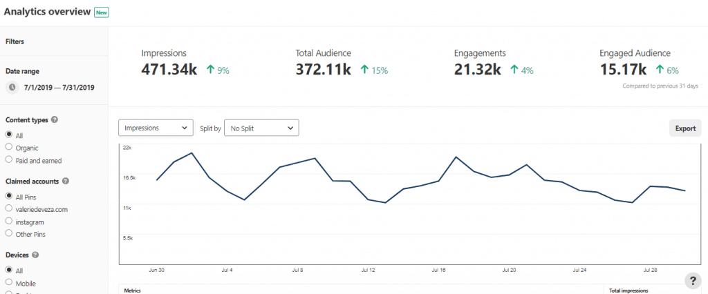 Pinterest for bloggers: Pinterest Analytics
